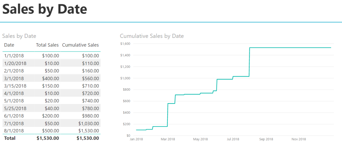 Cumulative total nuances in Power BI – did i say that?!