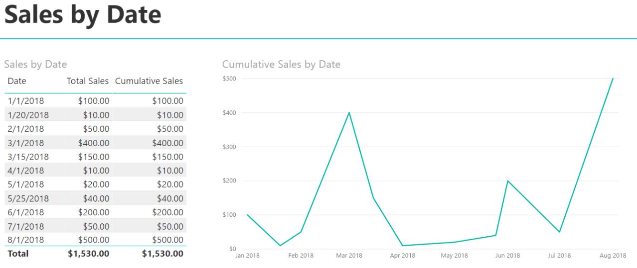 Cumulative Totals - Sales by Date 3