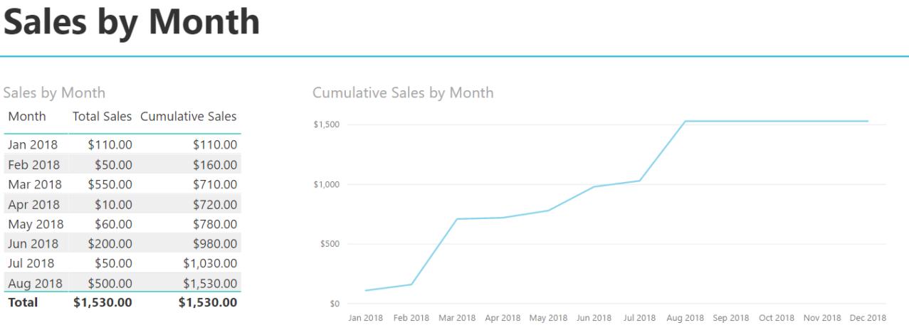 Cumulative Totals - Sales by Month 1