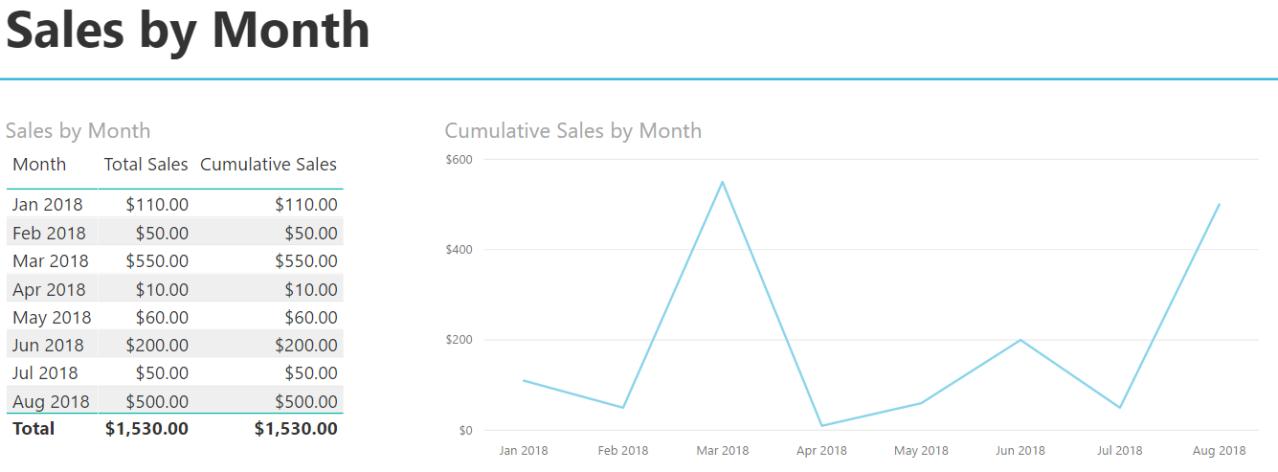 Cumulative Totals - Sales by Month 3