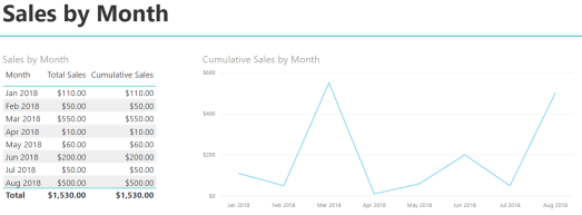 Cumulative Totals - Sales by Month 3